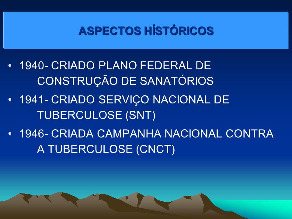 1940- CRIADO PLANO FEDERAL DE CONSTRUÇÃO DE SANATÓRIOS 1941- CRIADO SERVIÇO NACIONAL DE TUBERCULOSE (SNT) 1946- CRIADA CAMPANHA NACIONAL CONTRA A TUBERCULOSE (CNCT) ASPECTOS HÍSTÓRICOS