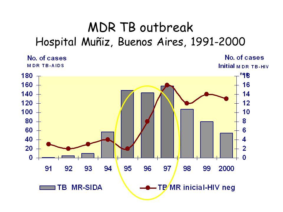 MDR TB outbreak Hospital Muñiz, Buenos Aires, 1991-2000