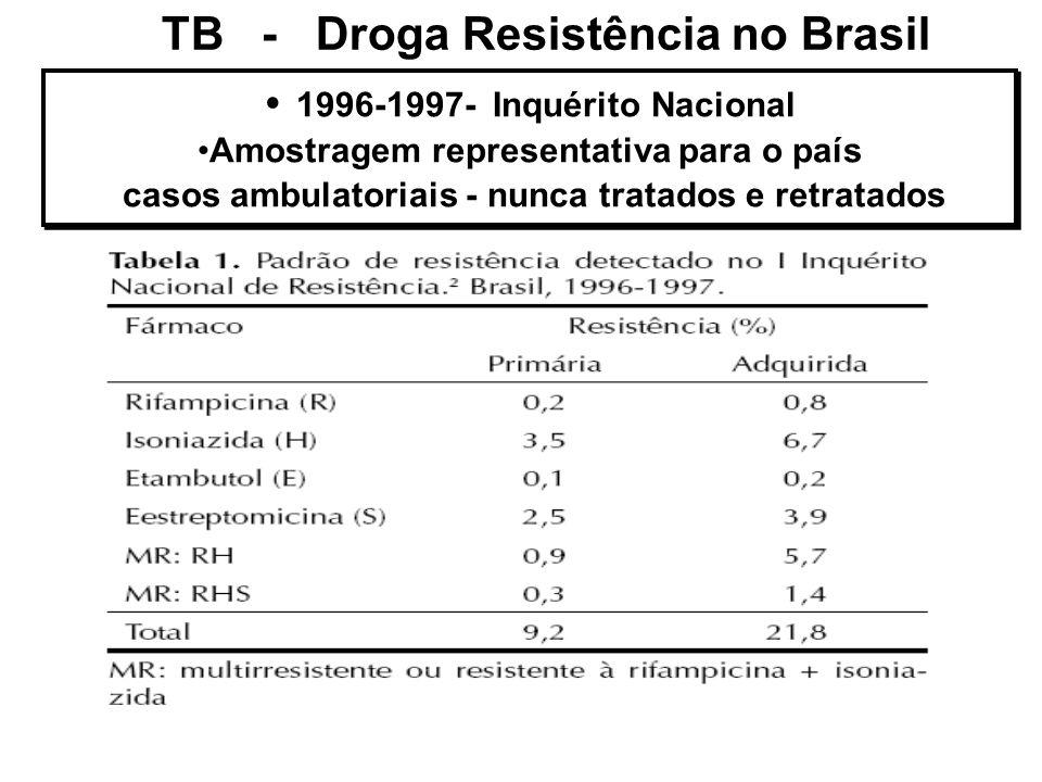 TB - Droga Resistência no Brasil 1996-1997- Inquérito Nacional Amostragem representativa para o país casos ambulatoriais - nunca tratados e retratados
