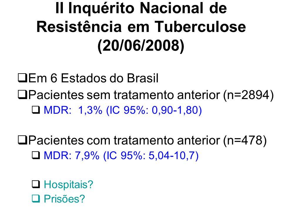 II Inquérito Nacional de Resistência em Tuberculose (20/06/2008) Em 6 Estados do Brasil Pacientes sem tratamento anterior (n=2894) MDR: 1,3% (IC 95%: