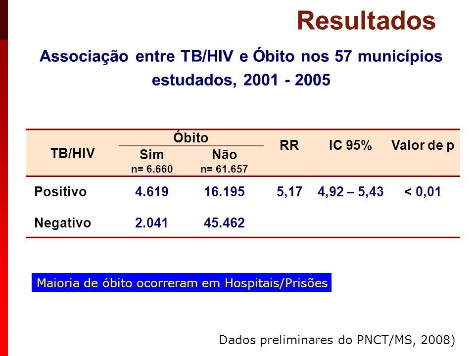 Associação entre TB/HIV e Óbito nos 57 municípios estudados, 2001 - 2005 Resultados TB/HIV Óbito RR IC 95% Valor de p Sim n= 6.660 Não n= 61.657 Posit