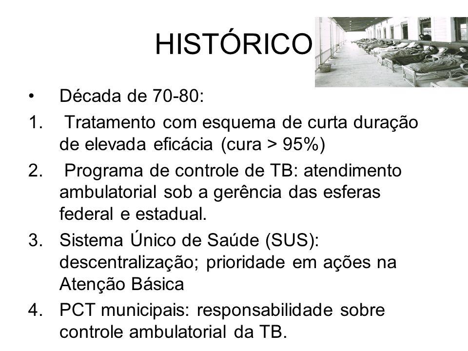 HISTÓRICO Década de 70-80: 1. Tratamento com esquema de curta duração de elevada eficácia (cura > 95%) 2. Programa de controle de TB: atendimento ambu
