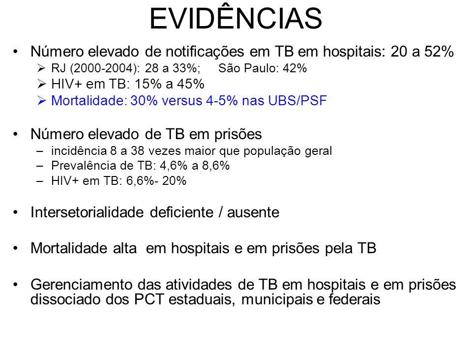 EVIDÊNCIAS Número elevado de notificações em TB em hospitais: 20 a 52% RJ (2000-2004): 28 a 33%; São Paulo: 42% HIV+ em TB: 15% a 45% Mortalidade: 30%