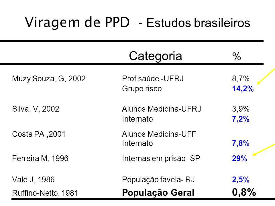 Viragem de PPD - Estudos brasileiros Categoria % Muzy Souza, G, 2002 Prof saúde -UFRJ8,7% Grupo risco14,2% Silva, V, 2002Alunos Medicina-UFRJ 3,9% Int