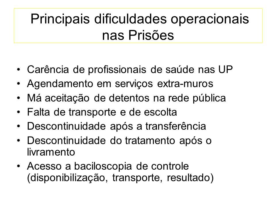 Principais dificuldades operacionais nas Prisões Carência de profissionais de saúde nas UP Agendamento em serviços extra-muros Má aceitação de detento