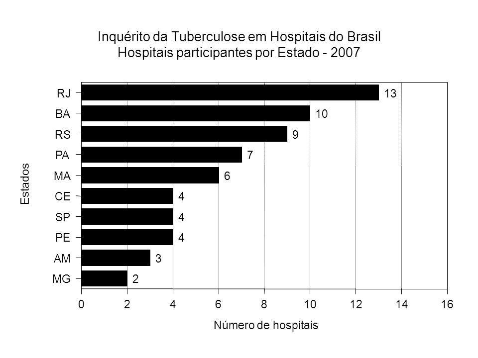 Inquérito da Tuberculose em Hospitais do Brasil Hospitais participantes por Estado - 2007 13 10 9 7 6 4 4 4 3 2 RJ BA RS PA MA CE SP PE AM MG Estados