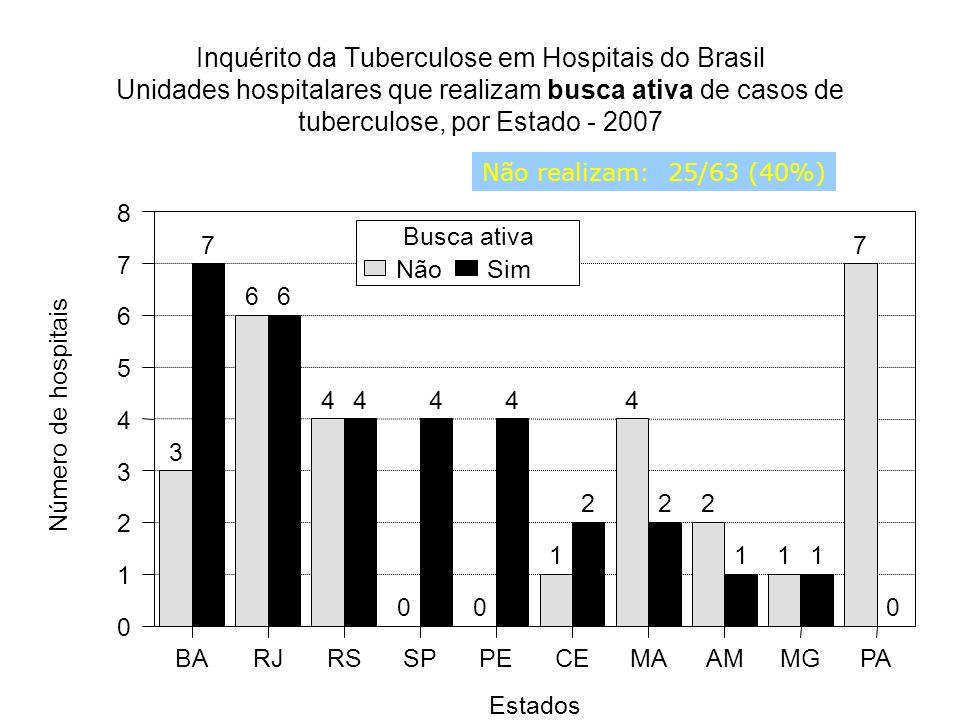 Inquérito da Tuberculose em Hospitais do Brasil Unidades hospitalares que realizam busca ativa de casos de tuberculose, por Estado - 2007 3 6 4 00 1 4