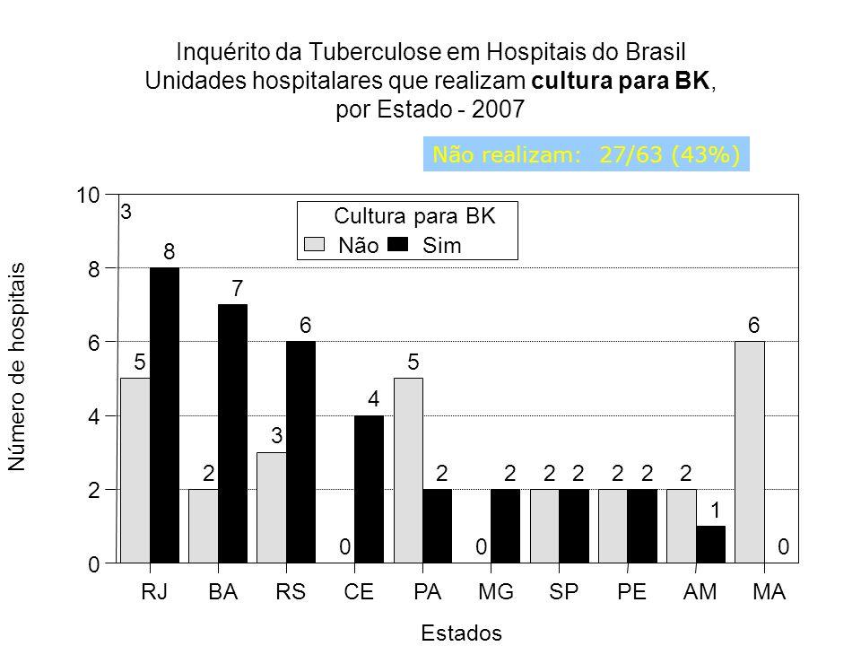 Inquérito da Tuberculose em Hospitais do Brasil Unidades hospitalares que realizam cultura para BK, por Estado - 2007 3 5 2 3 0 5 0 222 6 8 7 6 4 2222