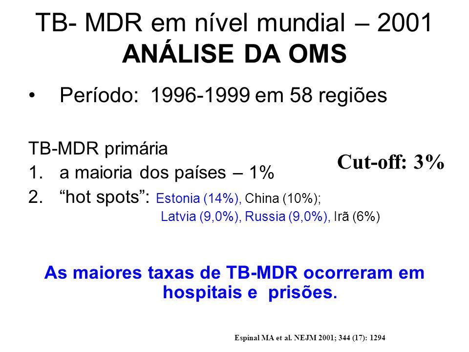 TB- MDR em nível mundial – 2001 ANÁLISE DA OMS Período: 1996-1999 em 58 regiões TB-MDR primária 1.a maioria dos países – 1% 2.hot spots: Estonia (14%)