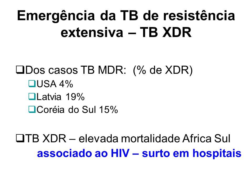 Emergência da TB de resistência extensiva – TB XDR Dos casos TB MDR: (% de XDR) USA 4% Latvia 19% Coréia do Sul 15% TB XDR – elevada mortalidade Afric