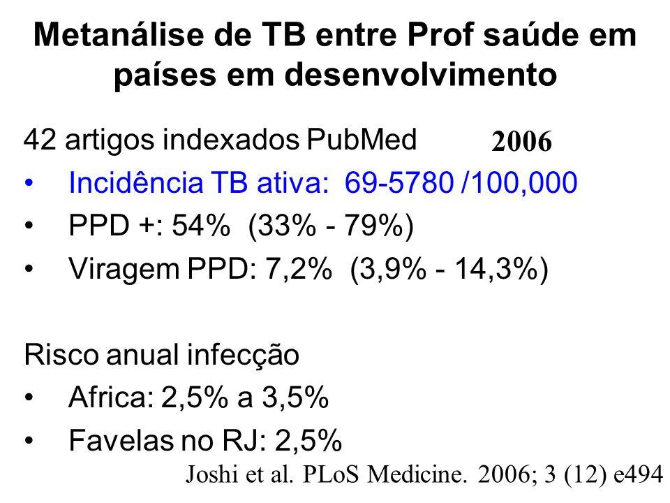 Metanálise de TB entre Prof saúde em países em desenvolvimento 42 artigos indexados PubMed Incidência TB ativa: 69-5780 /100,000 PPD +: 54% (33% - 79%