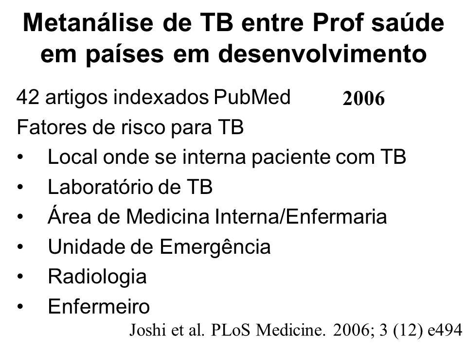 Metanálise de TB entre Prof saúde em países em desenvolvimento 42 artigos indexados PubMed Fatores de risco para TB Local onde se interna paciente com