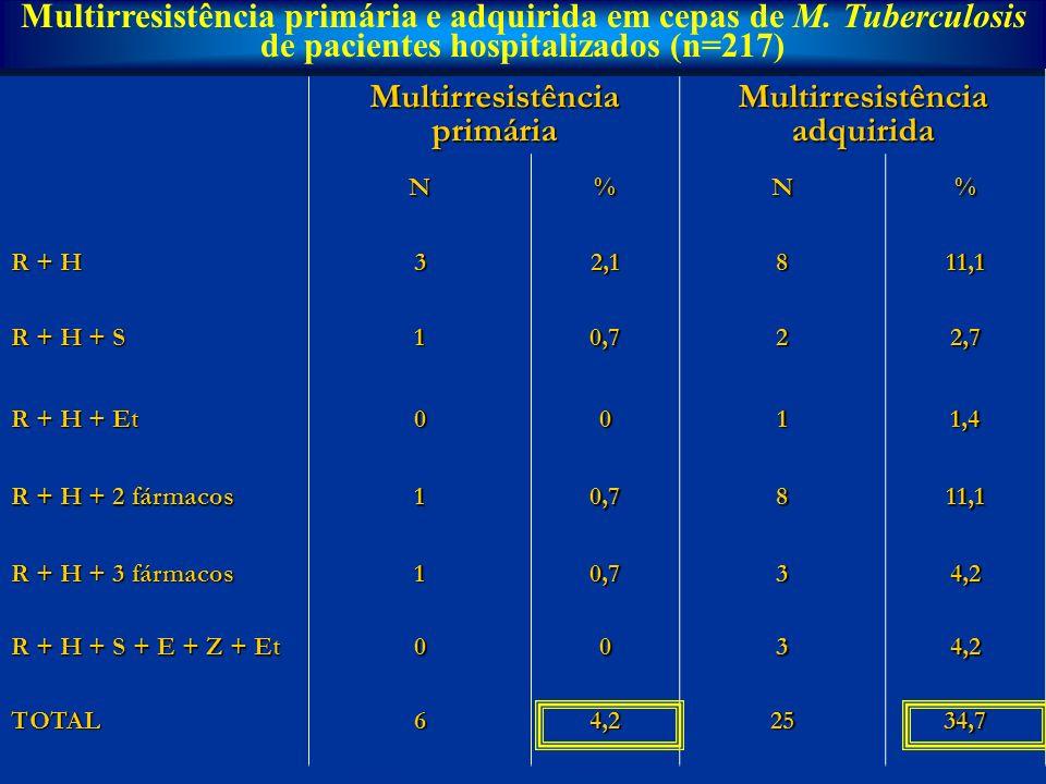 Multirresistência primária Multirresistência adquirida N%N% R + H 32,1811,1 R + H + S 10,722,7 R + H + Et 0011,4 R + H + 2 fármacos 10,7811,1 R + H +