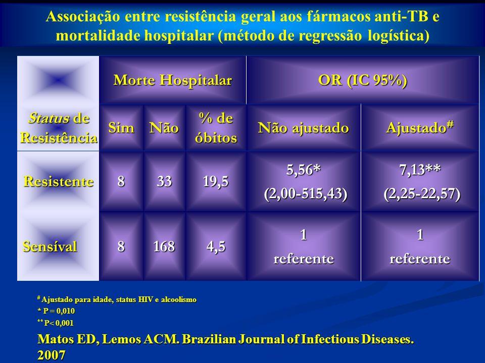 Associação entre resistência geral aos fármacos anti-TB e mortalidade hospitalar (método de regressão logística) Morte Hospitalar OR (IC 95%) Status d