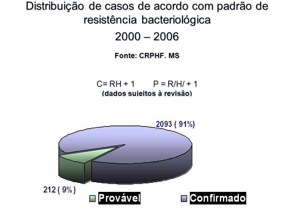 Distribuição de casos de acordo com padrão de resistência bacteriológica 2000 – 2006 Fonte: CRPHF. MS C= RH + 1 P = R/H/ + 1 (dados sujeitos à revisão