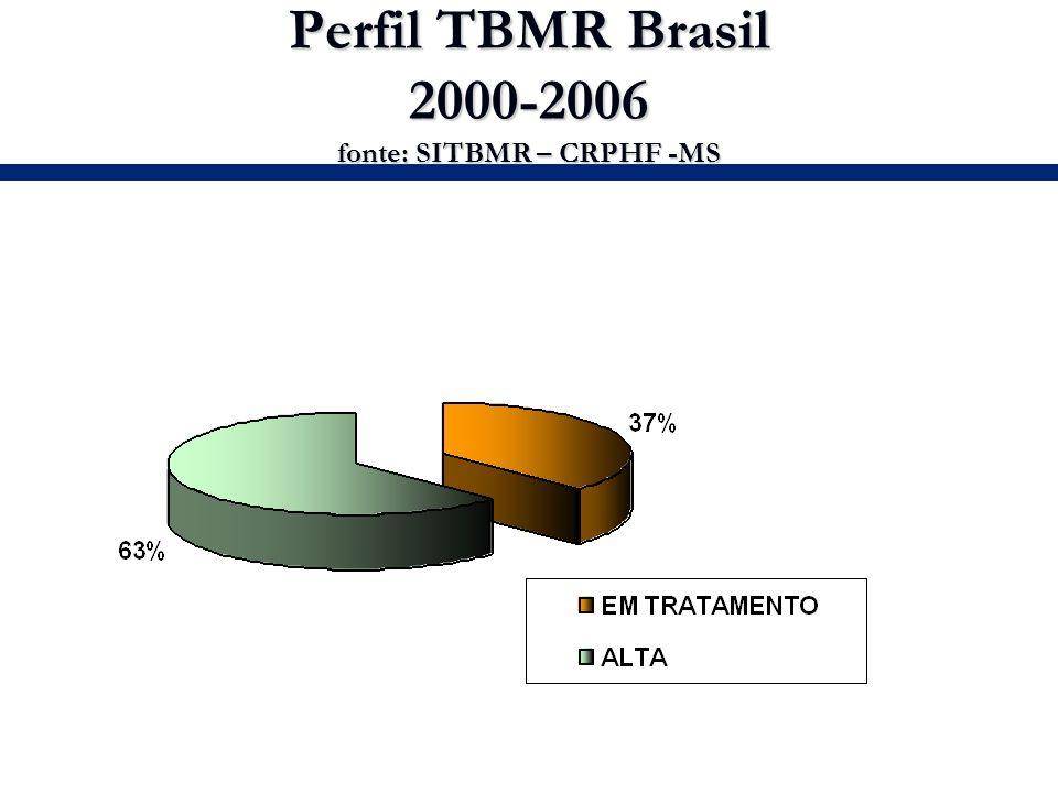Perfil TBMR Brasil 2000-2006 fonte: SITBMR – CRPHF -MS