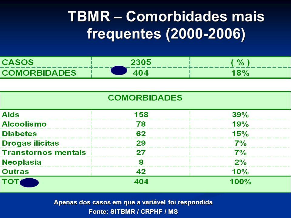 TBMR – Comorbidades mais frequentes (2000-2006) Apenas dos casos em que a variável foi respondida Fonte: SITBMR / CRPHF / MS