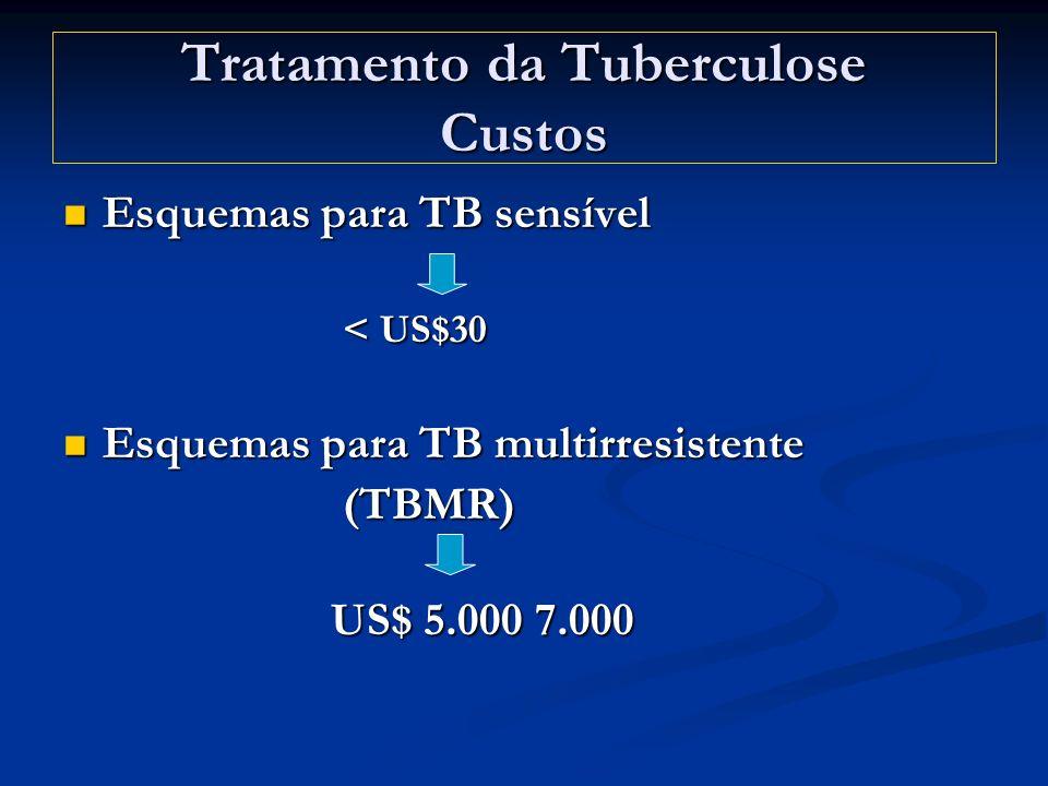 Tratamento da Tuberculose Custos Esquemas para TB sensível Esquemas para TB sensível < US$30 < US$30 Esquemas para TB multirresistente Esquemas para T