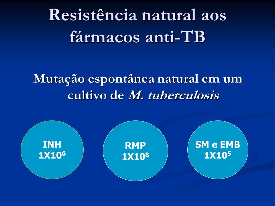 Resistência natural aos fármacos anti-TB Mutação espontânea natural em um cultivo de M. tuberculosis INH 1X10 6 RMP 1X10 8 SM e EMB 1X10 5