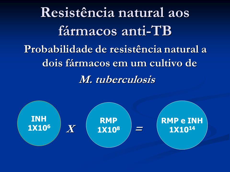 Resistência natural aos fármacos anti-TB Probabilidade de resistência natural a dois fármacos em um cultivo de M. tuberculosis M. tuberculosis X = X =
