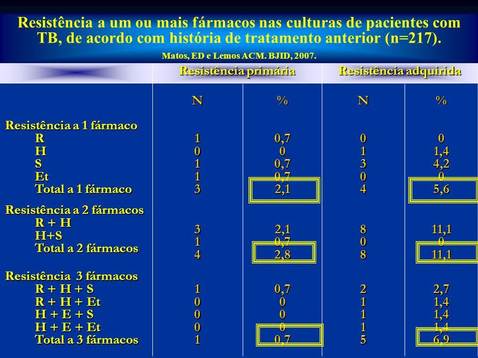 Co- infecção TBMR – HIV Brasil - 158 / 2305 7,0 % Fonte: SITBMR –CRPHF / MS HIV + = 158