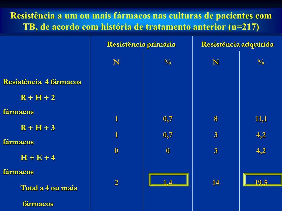 Multirresistência primária Multirresistência adquirida N%N% R + H 32,1811,1 R + H + S 10,722,7 R + H + Et 0011,4 R + H + 2 fármacos 10,7811,1 R + H + 3 fármacos 10,734,2 R + H + S + E + Z + Et 0034,2 TOTAL64,22534,7 Multirresistência primária e adquirida em cepas de M.