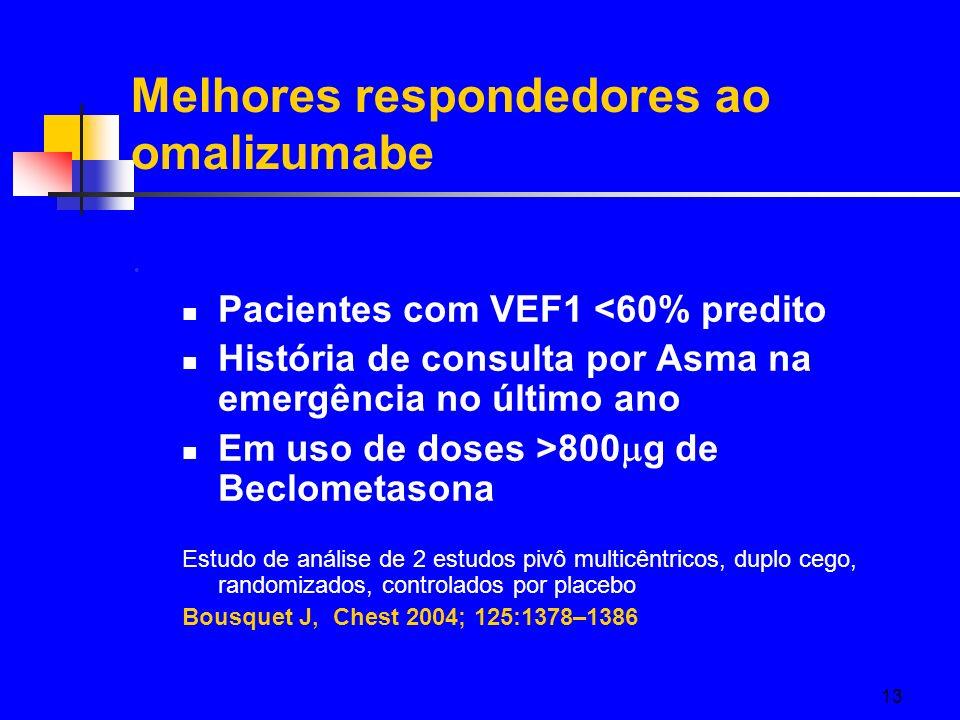 13 Melhores respondedores ao omalizumabe Pacientes com VEF1 <60% predito História de consulta por Asma na emergência no último ano Em uso de doses >80