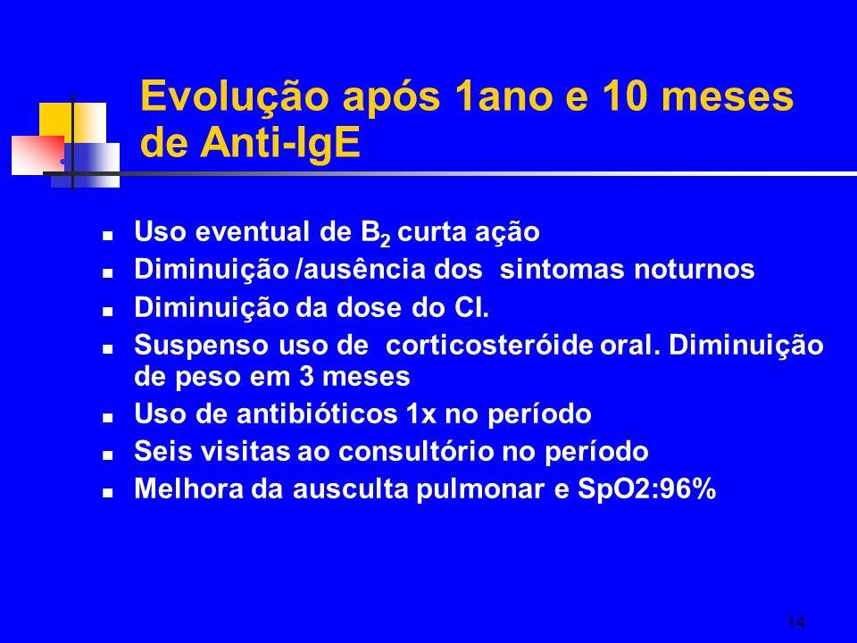14 Uso eventual de B 2 curta ação Diminuição /ausência dos sintomas noturnos Diminuição da dose do CI. Suspenso uso de corticosteróide oral. Diminuiçã