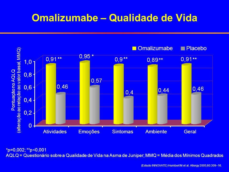 Omalizumabe – Qualidade de Vida (Estudo INNOVATE) Humbert M et al. Allergy 2005;60:309–16. Pontuação no AQLQ (alteração ao relação ao valor basal, MMQ