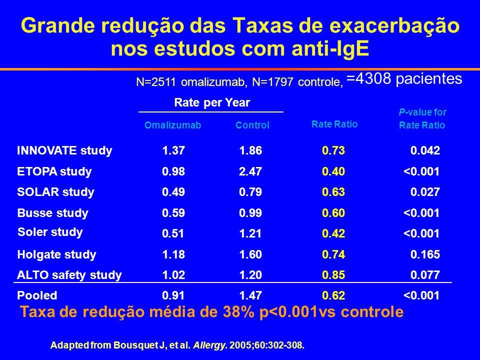 Grande redução das Taxas de exacerbação nos estudos com anti-IgE Adapted from Bousquet J, et al. Allergy. 2005;60:302-308. N=2511 omalizumab, N=1797 c