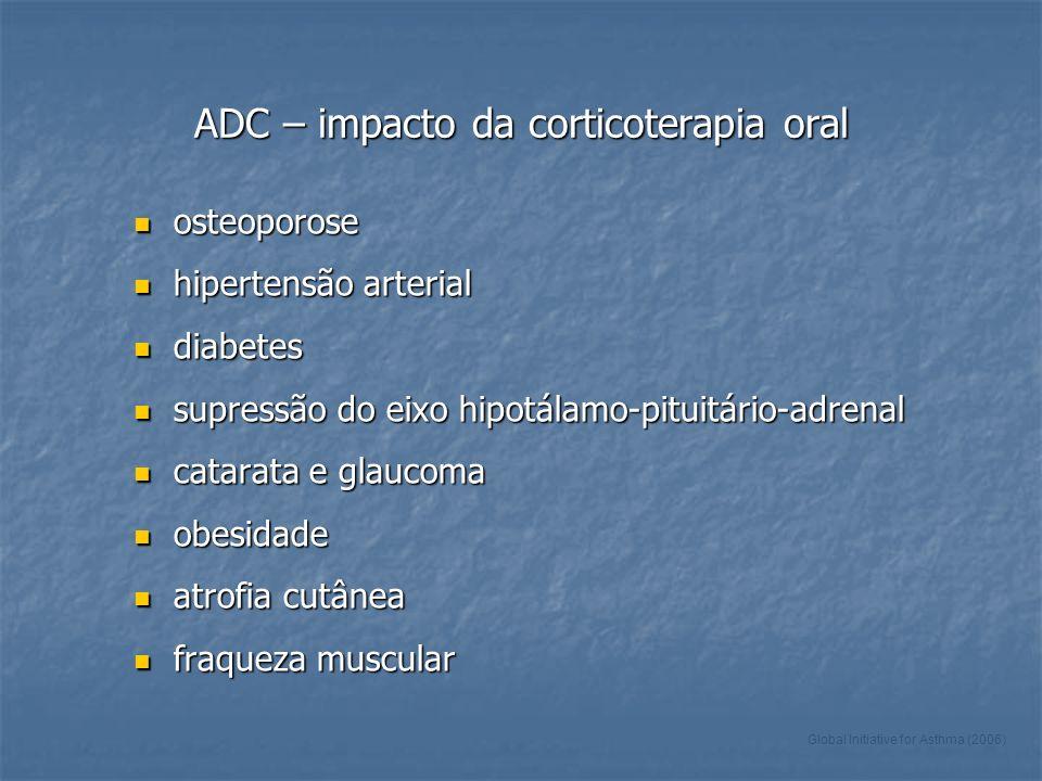 ADC – impacto da corticoterapia oral osteoporose osteoporose hipertensão arterial hipertensão arterial diabetes diabetes supressão do eixo hipotálamo-