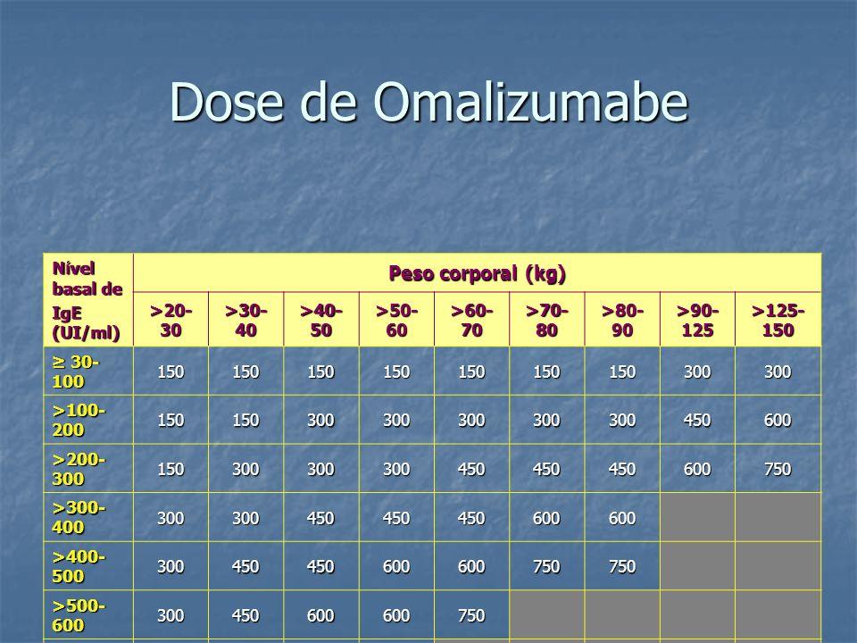 Dose de Omalizumabe N í vel basal de IgE (UI/ml) Peso corporal (kg) >20- 30 >30- 40 >40- 50 >50- 60 >60- 70 >70- 80 >80- 90 >90- 125 >125- 150 30- 100
