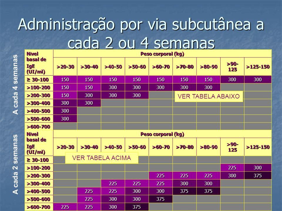 Administração por via subcutânea a cada 2 ou 4 semanas N í vel basal de IgE (UI/ml) Peso corporal (kg) >20-30>30-40>40-50>50-60>60-70>70-80>80-90 >90-