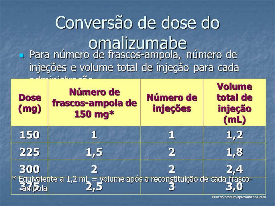 Conversão de dose do omalizumabe Para número de frascos-ampola, número de injeções e volume total de injeção para cada administração Para número de fr