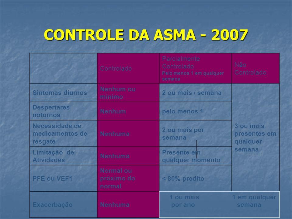 CONTROLE DA ASMA - 2007 Controlado Parcialmente Controlado Pelo menos 1 em qualquer semana Não Controlado Sintomas diurnos Nenhum ou mínimo 2 ou mais