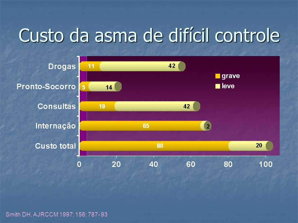 Custo da asma de difícil controle Smith DH. AJRCCM 1997; 156: 787- 93