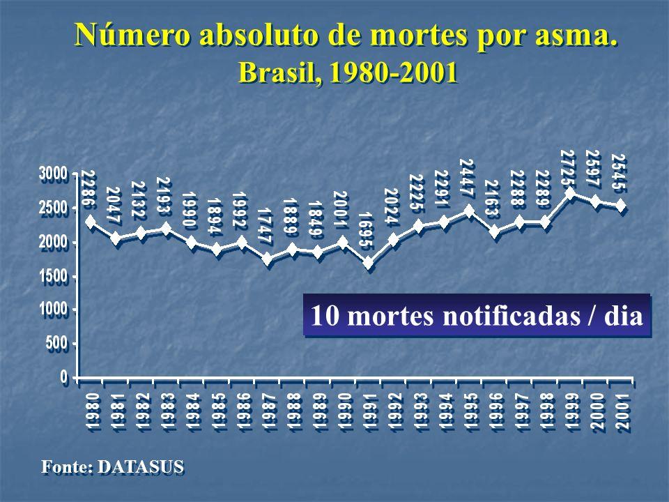 Número absoluto de mortes por asma. Brasil, 1980-2001 Número absoluto de mortes por asma. Brasil, 1980-2001 10 mortes notificadas / dia Fonte: DATASUS