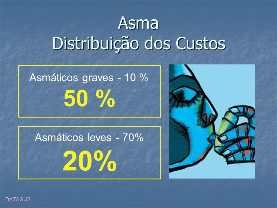 Asma Distribuição dos Custos DATASUS Asmáticos graves - 10 % 50 % Asmáticos leves - 70% 20%