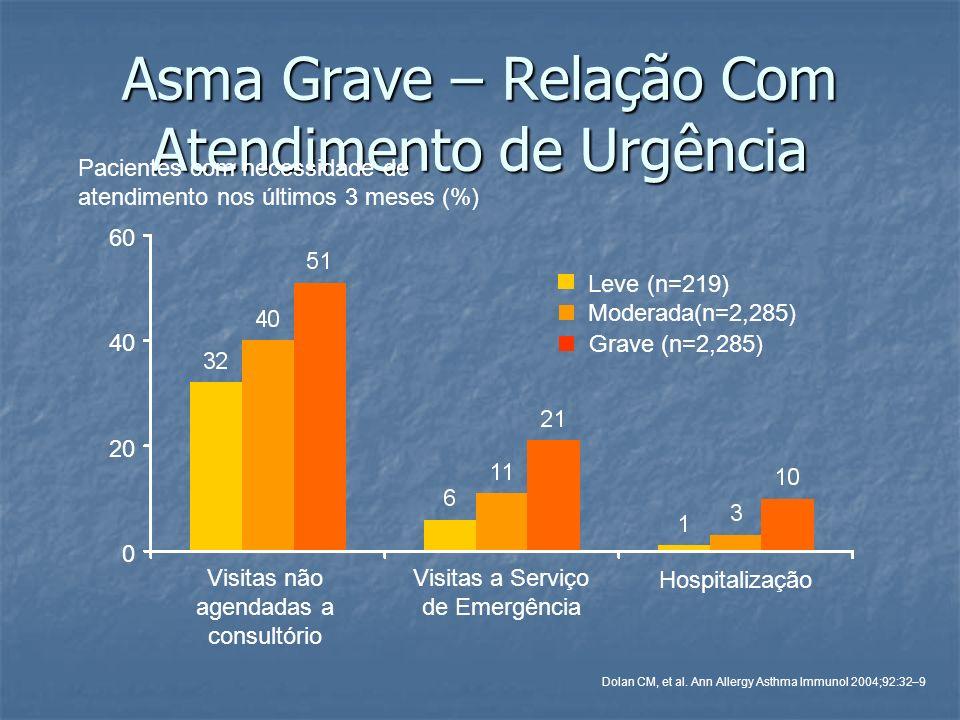 Asma Grave – Relação Com Atendimento de Urgência Hospitalização Visitas não agendadas a consultório Visitas a Serviço de Emergência 60 40 20 0 Moderad