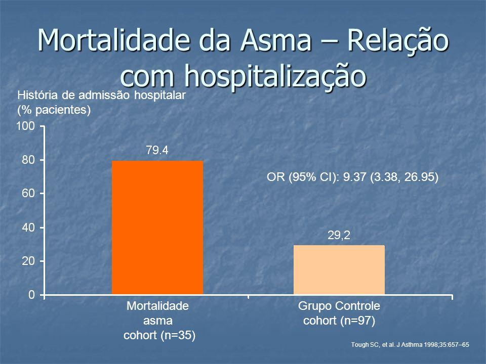 Mortalidade da Asma – Relação com hospitalização Mortalidade asma cohort (n=35) História de admissão hospitalar (% pacientes) Grupo Controle cohort (n