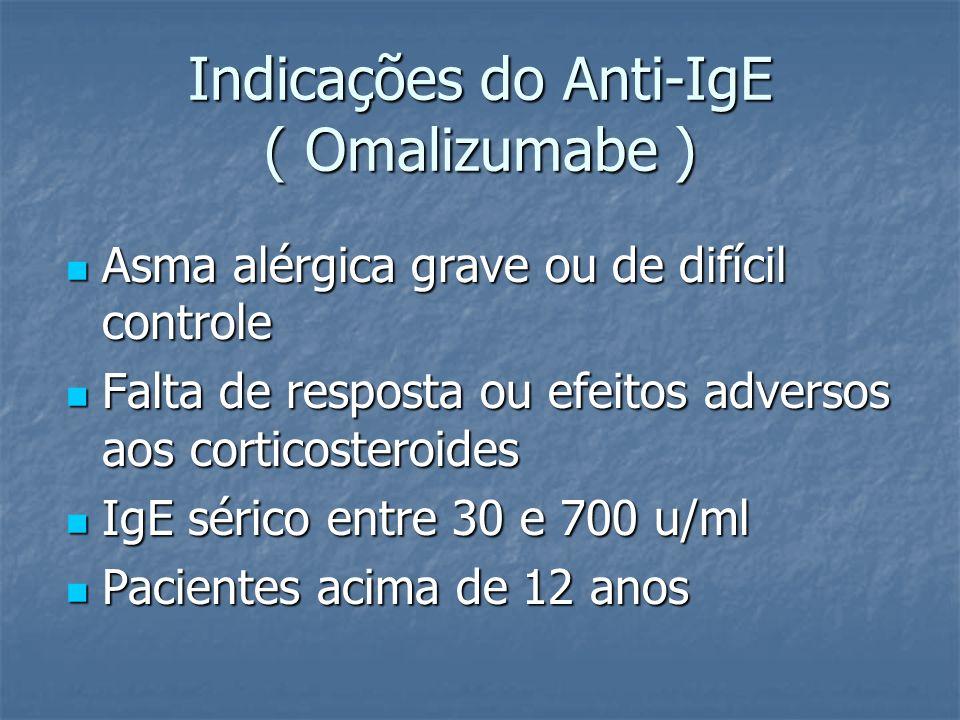 Indicações do Anti-IgE ( Omalizumabe ) Asma alérgica grave ou de difícil controle Asma alérgica grave ou de difícil controle Falta de resposta ou efei