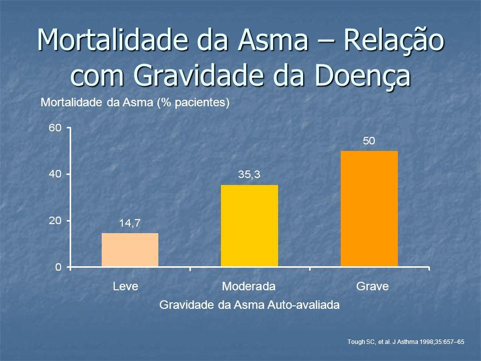 Mortalidade da Asma – Relação com Gravidade da Doença LeveModeradaGrave Mortalidade da Asma (% pacientes) Gravidade da Asma Auto-avaliada Tough SC, et