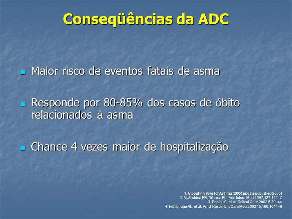 Conseqüências da ADC Maior risco de eventos fatais de asma Maior risco de eventos fatais de asma Responde por 80-85% dos casos de ó bito relacionados