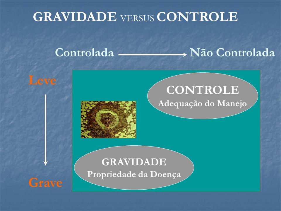 CONTROLE Adequação do Manejo GRAVIDADE Propriedade da Doença Não ControladaControlada Grave Leve GRAVIDADE VERSUS CONTROLE