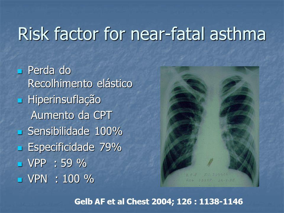 Risk factor for near-fatal asthma Perda do Recolhimento elástico Perda do Recolhimento elástico Hiperinsuflação Hiperinsuflação Aumento da CPT Aumento