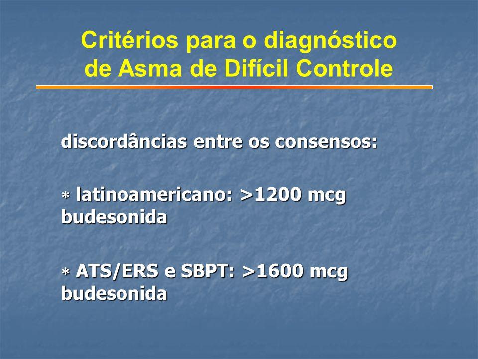 discordâncias entre os consensos: latinoamericano: >1200 mcg budesonida latinoamericano: >1200 mcg budesonida ATS/ERS e SBPT: >1600 mcg budesonida ATS