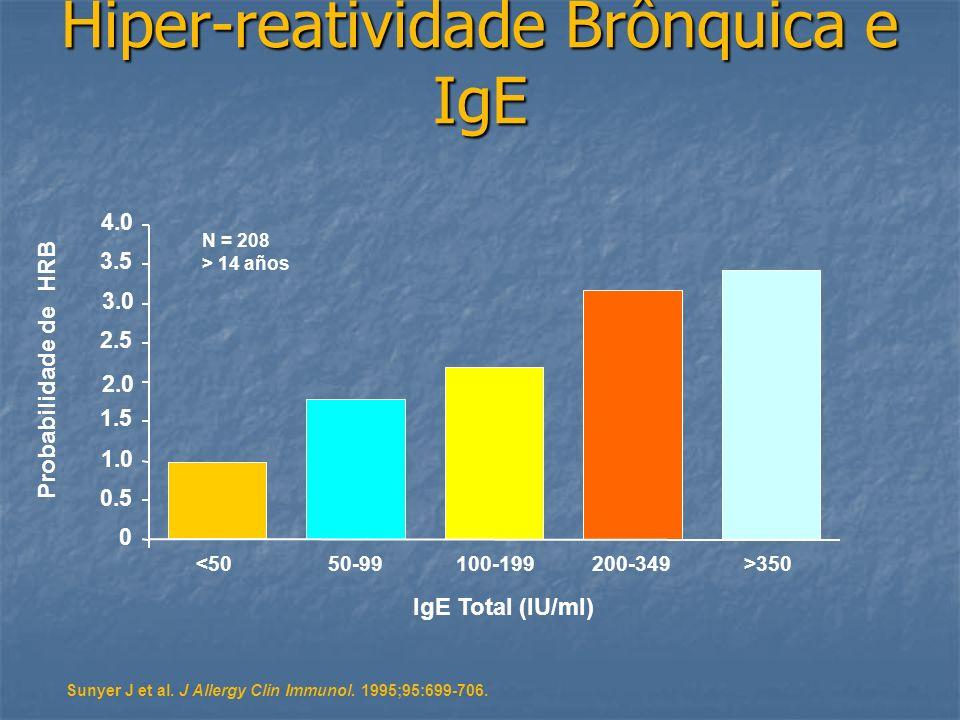 Hiper-reatividade Brônquica e IgE Sunyer J et al. J Allergy Clin Immunol. 1995;95:699-706. N = 208 > 14 años 0 0.5 1.0 1.5 2.0 2.5 3.0 3.5 4.0 <5050-9