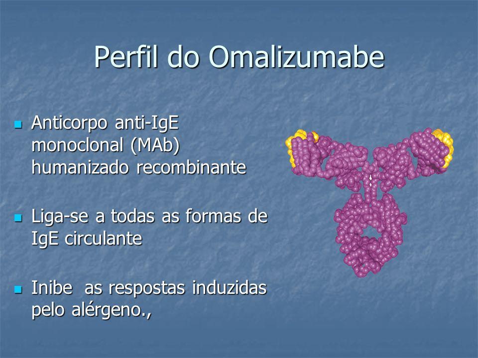 Perfil do Omalizumabe Anticorpo anti-IgE monoclonal (MAb) humanizado recombinante Anticorpo anti-IgE monoclonal (MAb) humanizado recombinante Liga-se