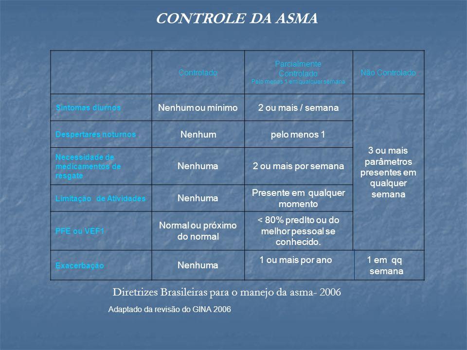 Controlado Parcialmente Controlado Pelo menos 1 em qualquer semana Não Controlado Sintomas diurnos Nenhum ou mínimo2 ou mais / semana 3 ou mais parâme