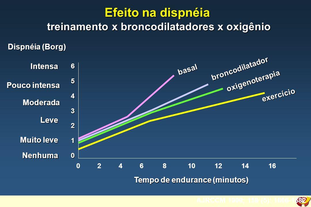 AJRCCM 1999; 159 (5): 1666-1682 6543210 0 2 4 6 8 10 12 14 16 Dispnéia (Borg) Intensa Pouco intensa Moderada Leve Muito leve Nenhuma broncodilatador oxigenoterapia exercício basal Tempo de endurance (minutos) Efeito na dispnéia treinamento x broncodilatadores x oxigênio treinamento x broncodilatadores x oxigênio